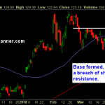 Stocks For You To Swing-Trade: RACE, FLR, BB