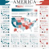 Ranked: The Best And Worst State Economies