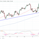 WTI Crude Oil And Natural Gas Forecast – Monday, July 2