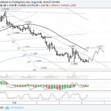 EURUSD: Risks Have Risen Through The Hour-Long Trend Line