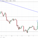 BTC/USD And BTC/JPY Forecast – Monday, August 6