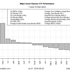 US REITs Surged Last Week While Foreign Real Estate Tumbled