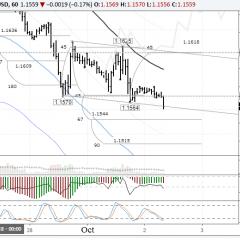 EURUSD: Euro Back On The Decline