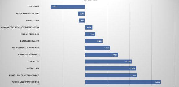 Q3-Market Performance Review