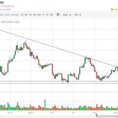 Bitcoin Daily Forecast – Tuesday, Oct. 2