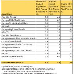 Risk Premia Forecasts: Major Asset Classes – Oct. 2, 2018
